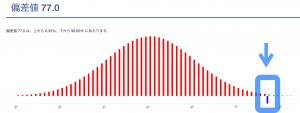 芦田愛菜の高校の成績