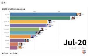 NCTゆうたが仲間はずれにされ炎上!差別される理由や韓国人気が低い