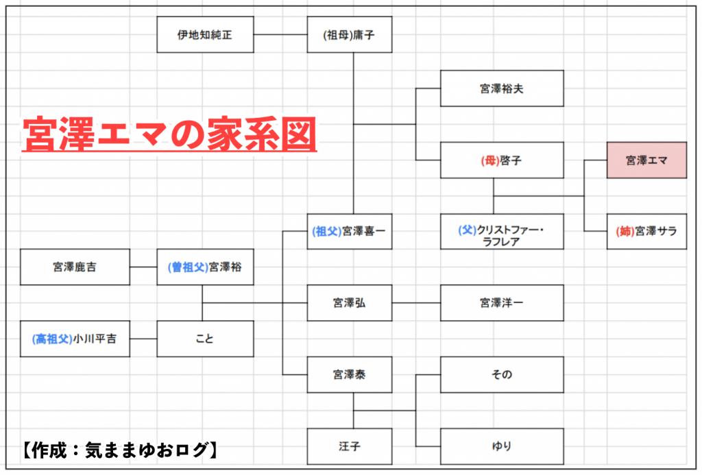 宮澤エマの家系図がセレブすぎ!父親が大使で母と姉が実業家!家族構成まとめ